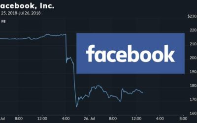 سقوط سهام فیسبوک در بورس